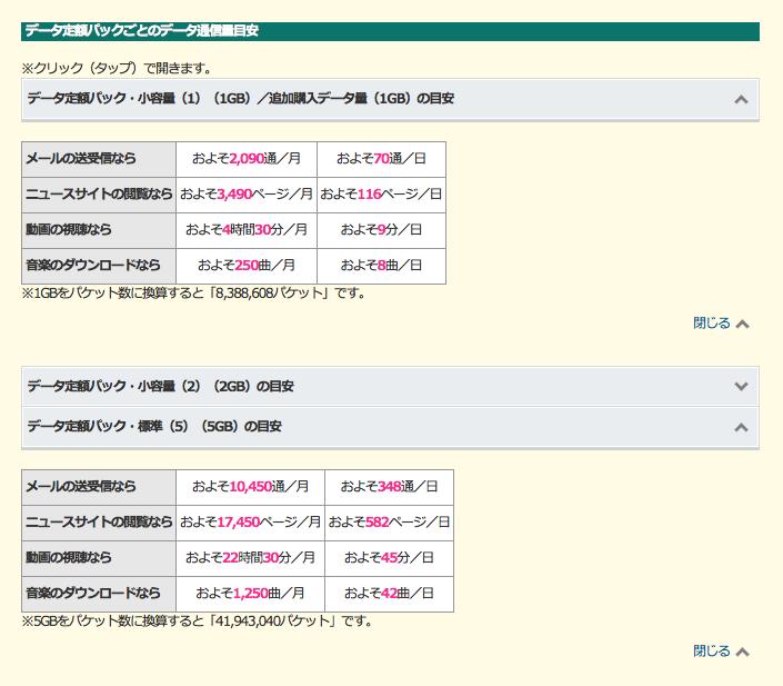 softbank_データ定額パックごとのデータ通信量目安